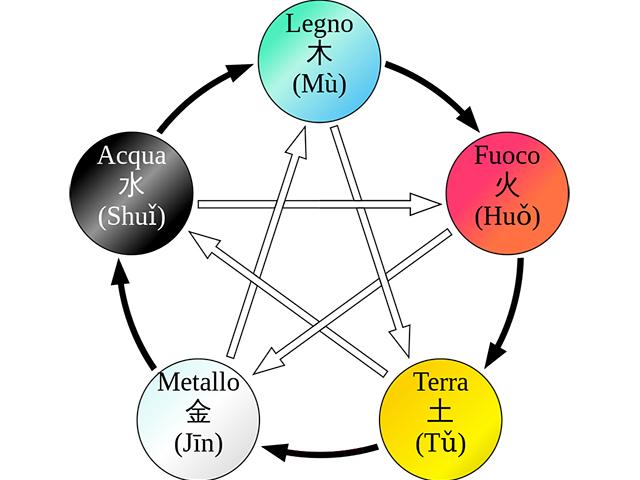 Los 5 elementos